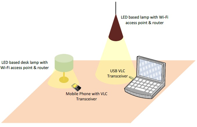 visible light communication essay Visible light communication (vlc) using white light emitting diode (led) is a promising technology for next generation communication for short range, high speed wireless data transmission in this paper inexpensive transmitter and receiver of vlc system is designed and its performance is evaluated the effect of natural and artificial ambient.